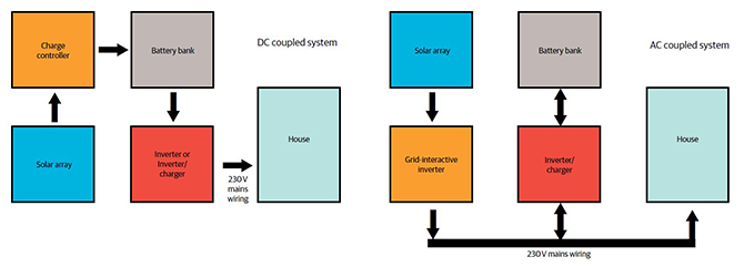 Know Your Renewables Off Grid Basics Renew