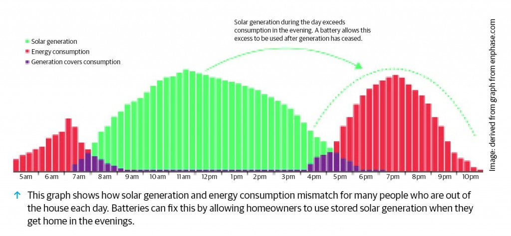 More flexible energy systems: energy storage buyers guide