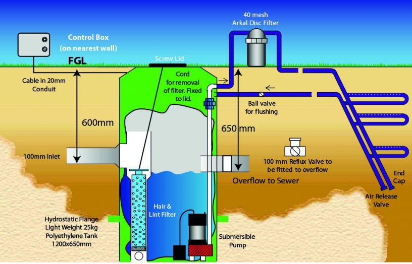 The Aquarius DGU from Aquarius Wastewater Management is a filtered diversion system designed to be installed underground to save space. Image: Aquarius Wastewater Management.