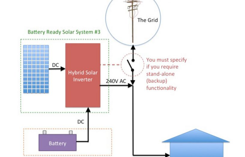 Just add batteries: considerations for hybrid systems - Renew