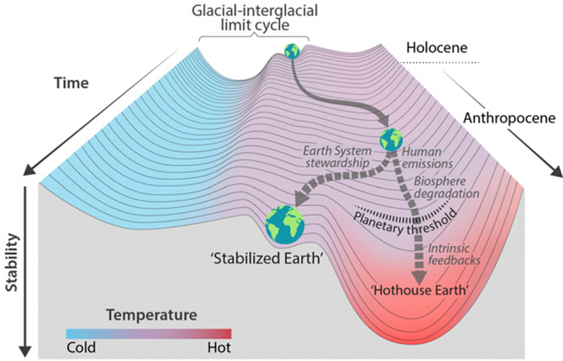 Figure 5. Glacial-interglacial limit cycle. We are approaching a point of no return. We don't know where the threshold is, but if we do not manage to get emissions and biosphere degradation under control, we will enter freefall. Source: 'Trajectories of the Earth System in the Anthropocene', Will Steffen, Hans Schellnhuber, et al (2018), pnas.org/content/115/33/8252