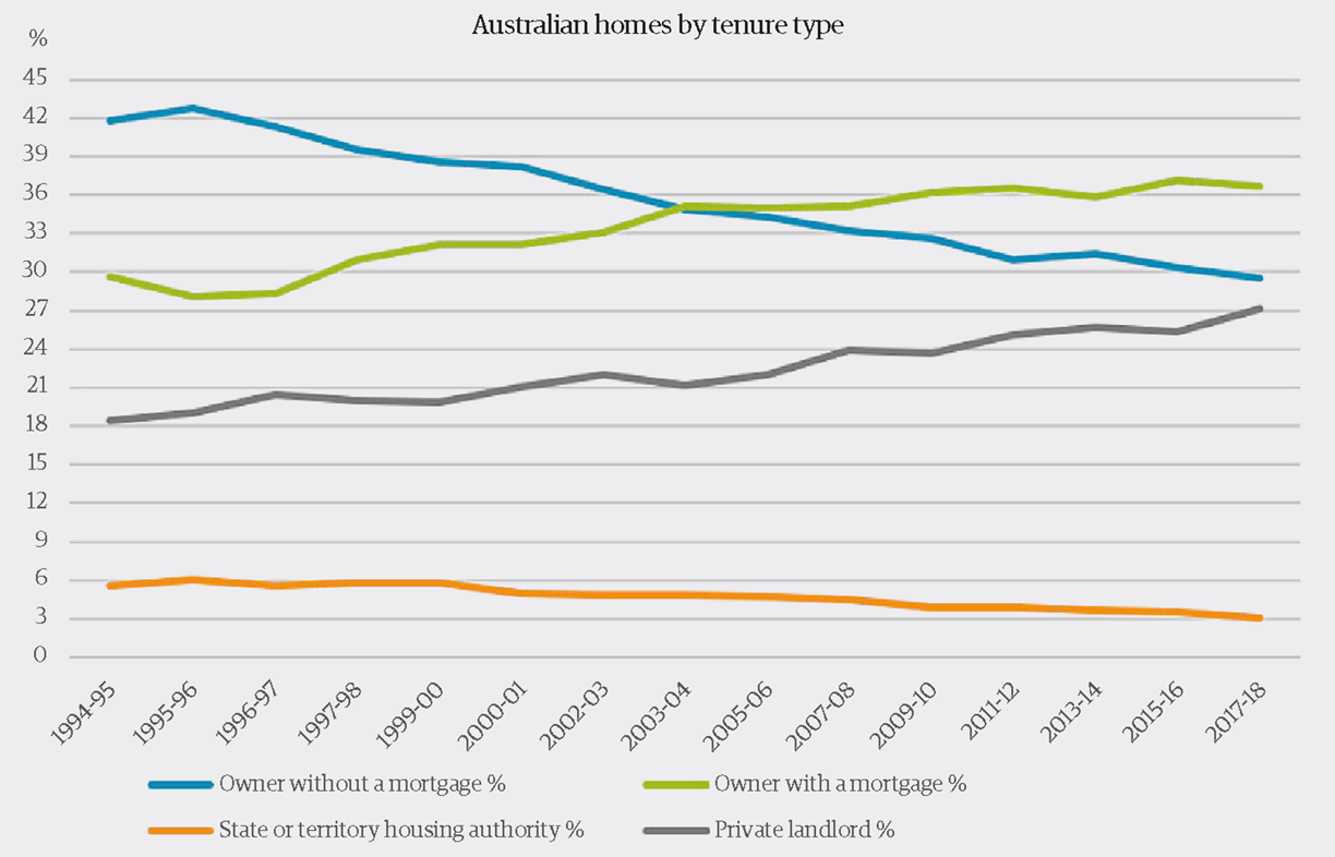 Figure 1:The decline of home ownership in Australia—and the corresponding rise in renting—over the last 25 years. Source: Australian Bureau of Statistics