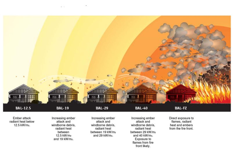 Beating bushfire: Retrofitting for safer homes in fire-prone areas
